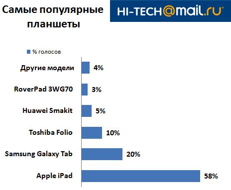 айпад - самый популярный планшет